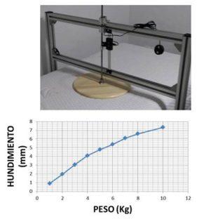 Ensayo de compresión de colchones y curvas compresión frente a deformación
